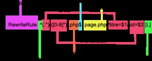 Réécriture d'URL